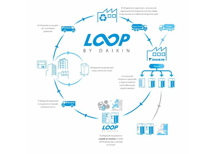 Programa Loop Daikin