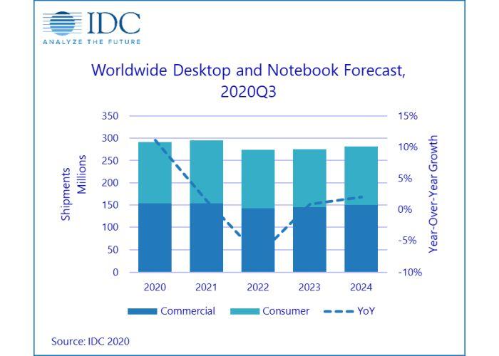 IDC ventas PC