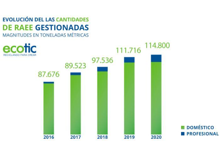 Ecotic Resultados 2020