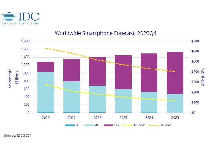 IDC prevision ventas smartphones 2021
