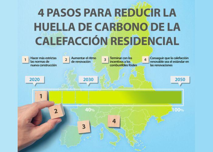 Pasos Reduccion Carbono Daikin