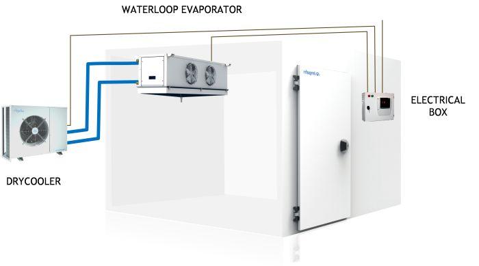 Evaporador waterloop